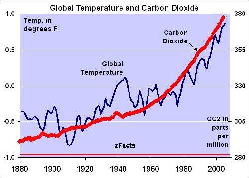 Global temperature and CO2 - zFacts