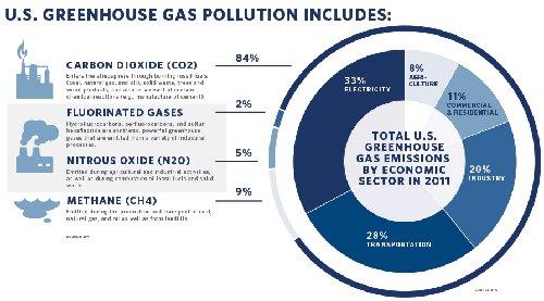 US Greenhouse Gas Emission - EPA