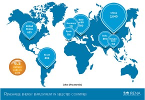 Employment Renewables in Selected Countries - IRENA