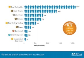 Renewables employment by technology - IRENA
