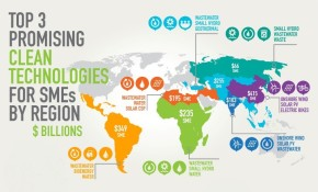 Top 3 Promising Clean Technologies