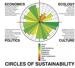 Circles of Sustainability - SaintGeorgeIV - Wikipedia
