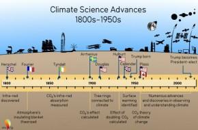 Perkembangan Ilmu Perubahan Iklim