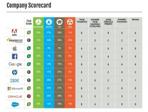 Ranking Clean Energy Company Greenpeace