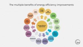 Beribu Manfaat Efisiensi Energi