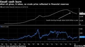 Membakar uang minyak kotor