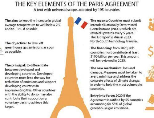 Elemen-Elemen Kunci Perjanjian Paris