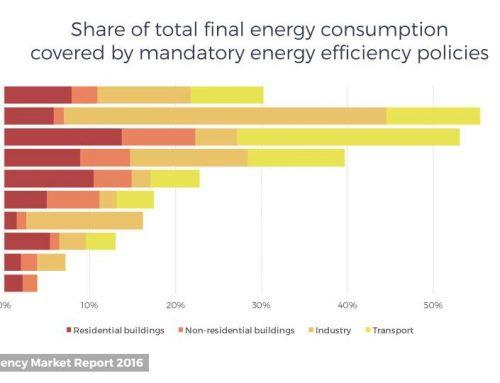 Efisiensi Energi Indonesia Tertinggal