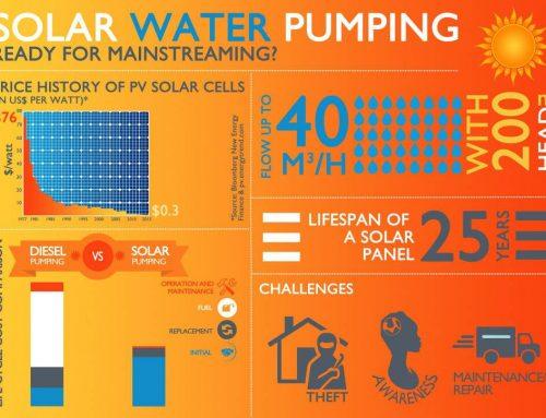 Manfaat Pompa Air Tenaga Surya