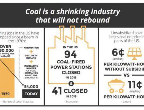 Industri Batu Bara Semakin Redup
