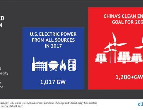 Target Energi Terbarukan China Libas AS