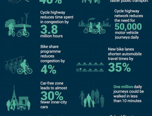 Manfaat Bersepeda bagi Dunia