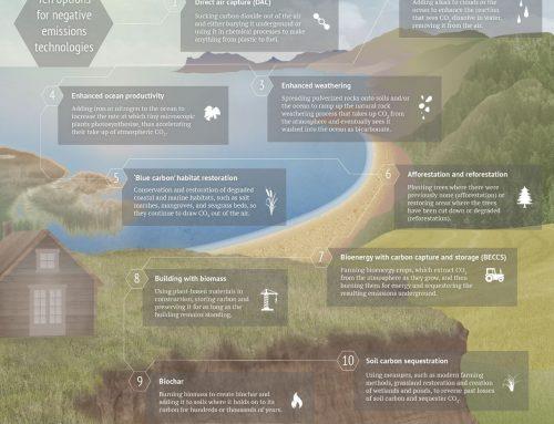 10 Teknologi Mewujudkan Emisi Negatif