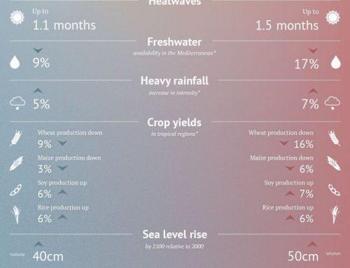 Skenario Dampak 2 Kenaikan Suhu Dunia