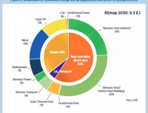 Peta Energi Terbarukan di 2030