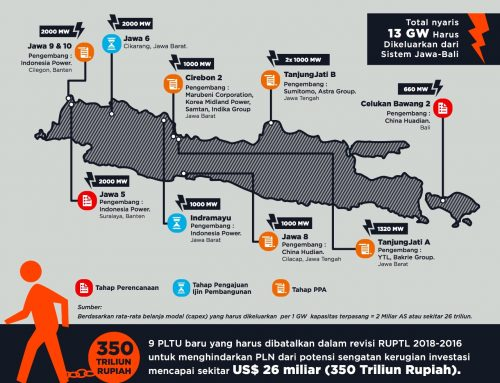 Proyek PLTU Batubara Merugikan Uang Rakyat