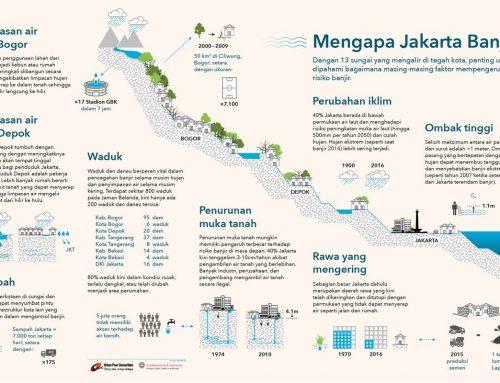 Mengapa Jakarta Banjir? Apa Solusinya?