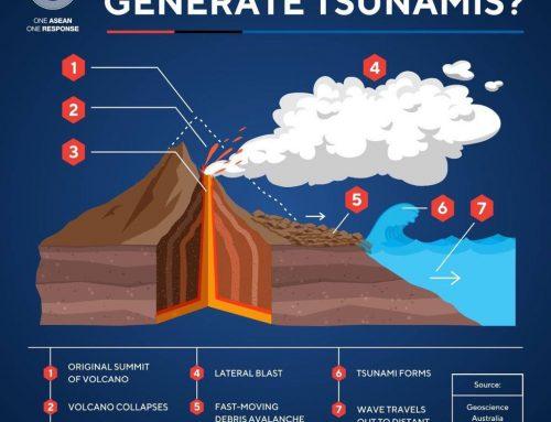 Bagaimana Letusan Gunung Api Memicu Tsunami?