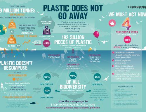 Sampah Plastik Akan Terus Mengusik