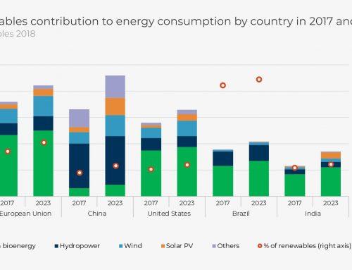 Target Energi Terbarukan 5 Negara